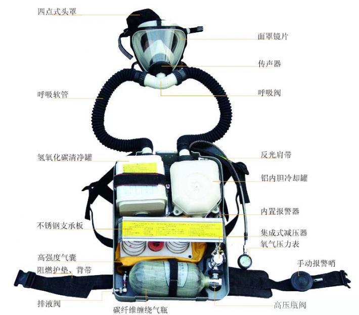 hyz4正压氧气呼吸器使用前的性能检查